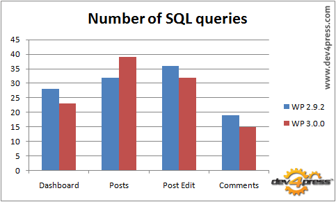 SQL Queries: WP 3.0 is better than WP 2.9.2