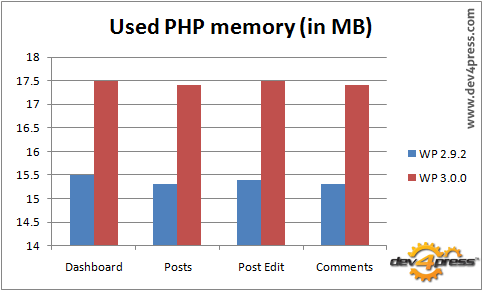 Used Memory: WP 3.0 uses 2MB more than WP 2.9.2