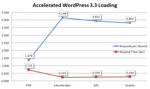 Accelerated WordPress 3.3 Loading